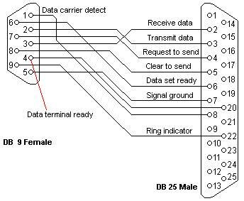 db to db wiring diagram images db9 to db25 null modem cable pinout on db25 to db9 wiring diagram