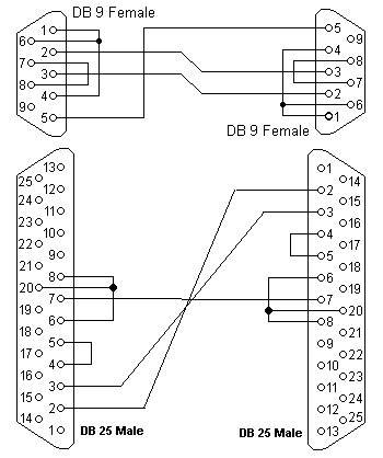 25 Pin Rs232 Wiring Diagram
